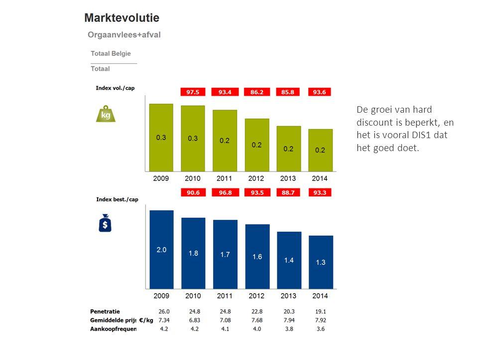 De groei van hard discount is beperkt, en het is vooral DIS1 dat het goed doet.