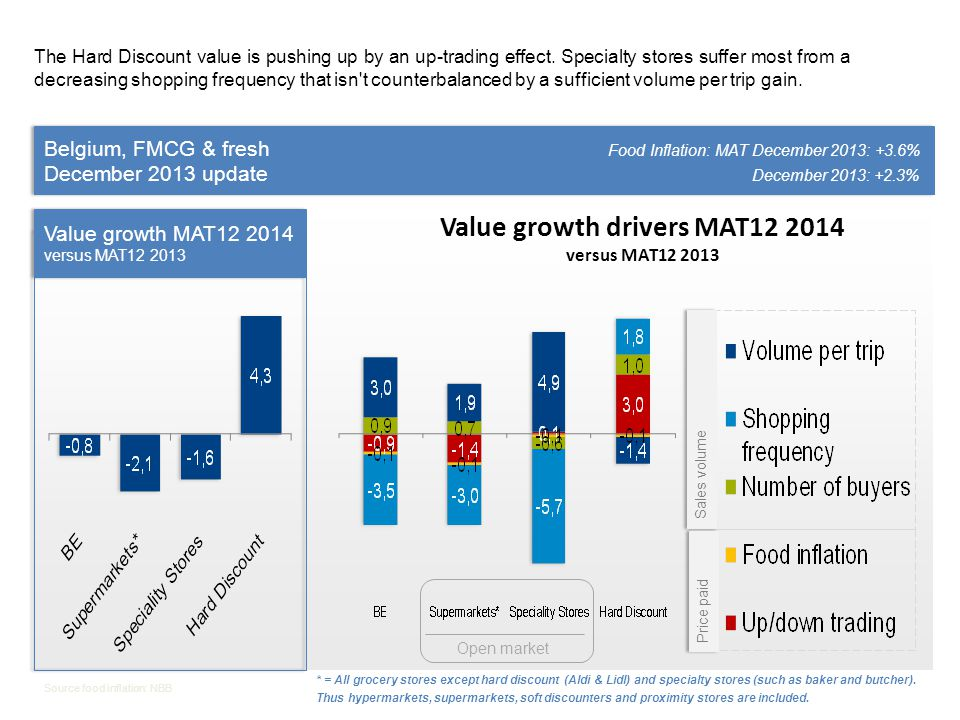 Belgium, FMCG & fresh Food Inflation: MAT December 2013: +3.6% December 2013 update December 2013: +2.3% Belgium, FMCG & fresh Food Inflation: MAT December 2013: +3.6% December 2013 update December 2013: +2.3% Source food inflation: NBB Value growth MAT12 2014 versus MAT12 2013 With or without the Fresh, the Hard Discounters are recording an important value growth and the Open Market is in decline.