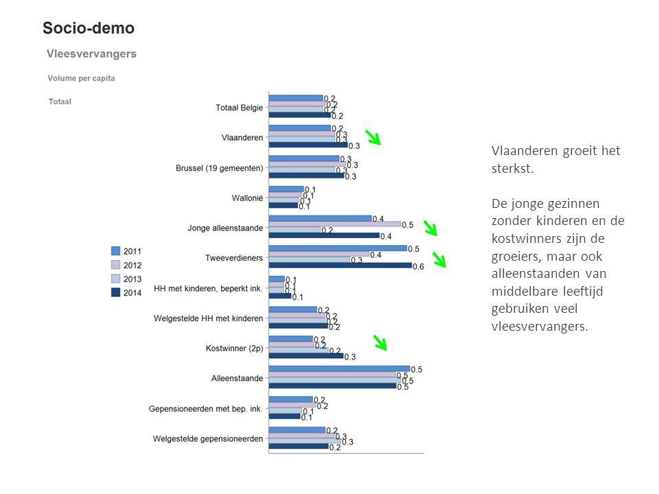 Vlaanderen groeit het sterkst. De jonge gezinnen zonder kinderen en de kostwinners zijn de groeiers, maar ook alleenstaanden van middelbare leeftijd g