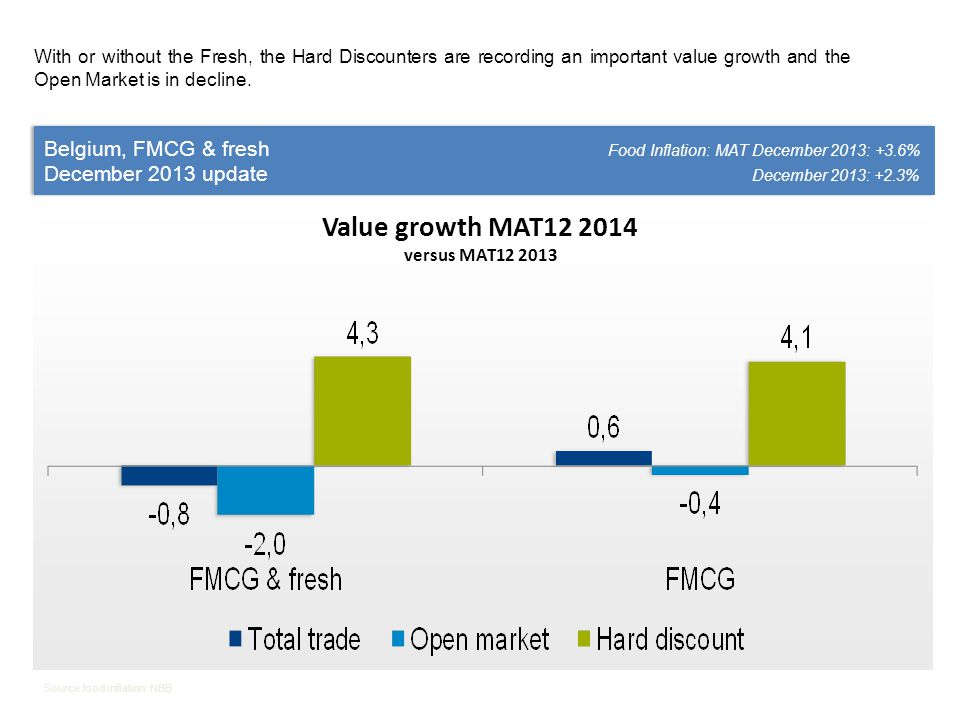 Belgium, FMCG Food Inflation: MAT December 2013: +3.6% December 2013 update December 2013: +2.3% Belgium, FMCG Food Inflation: MAT December 2013: +3.6% December 2013 update December 2013: +2.3% Source food inflation: NBB The importance of A brands continues to decline in favor of the PL HD in terms of value share, and in favor of the PL OM in terms of volume share.