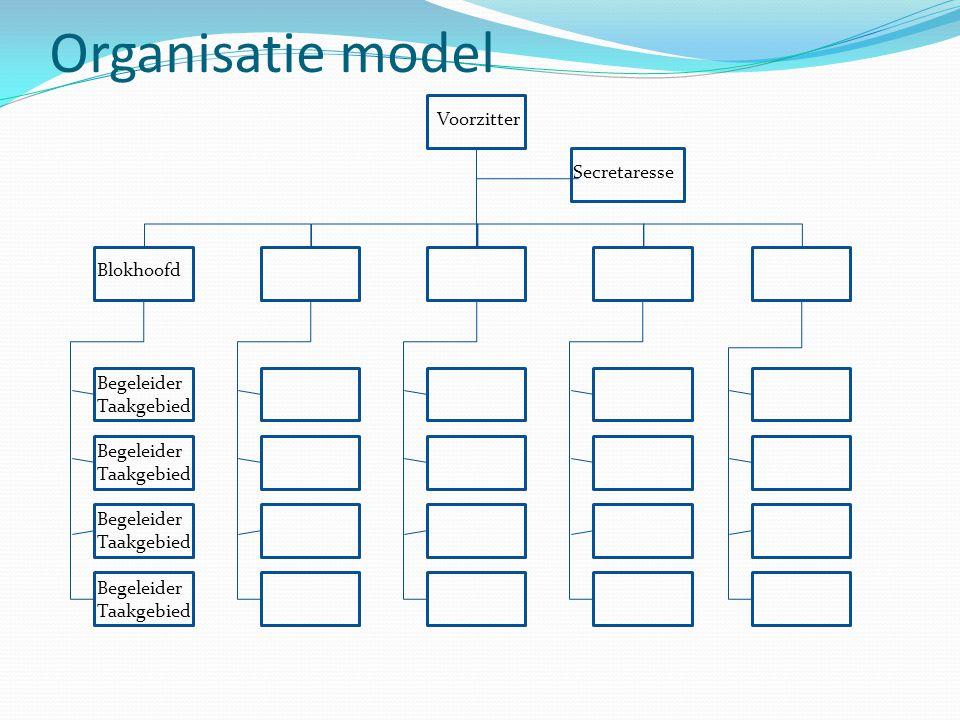 Organisatie model Blokhoofd Begeleider Taakgebied Voorzitter Secretaresse Begeleider Taakgebied Begeleider Taakgebied Begeleider Taakgebied