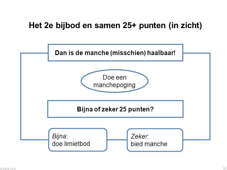 SF2E14 v2.0 10 Het 2e bijbod en samen 25+ punten (in zicht) Dan is de manche (misschien) haalbaar.