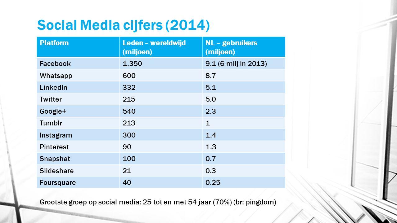 Social Media cijfers (2014) PlatformLeden – wereldwijd (miljoen) NL – gebruikers (miljoen) Facebook1.3509.1 (6 milj in 2013) Whatsapp6008.7 LinkedIn33