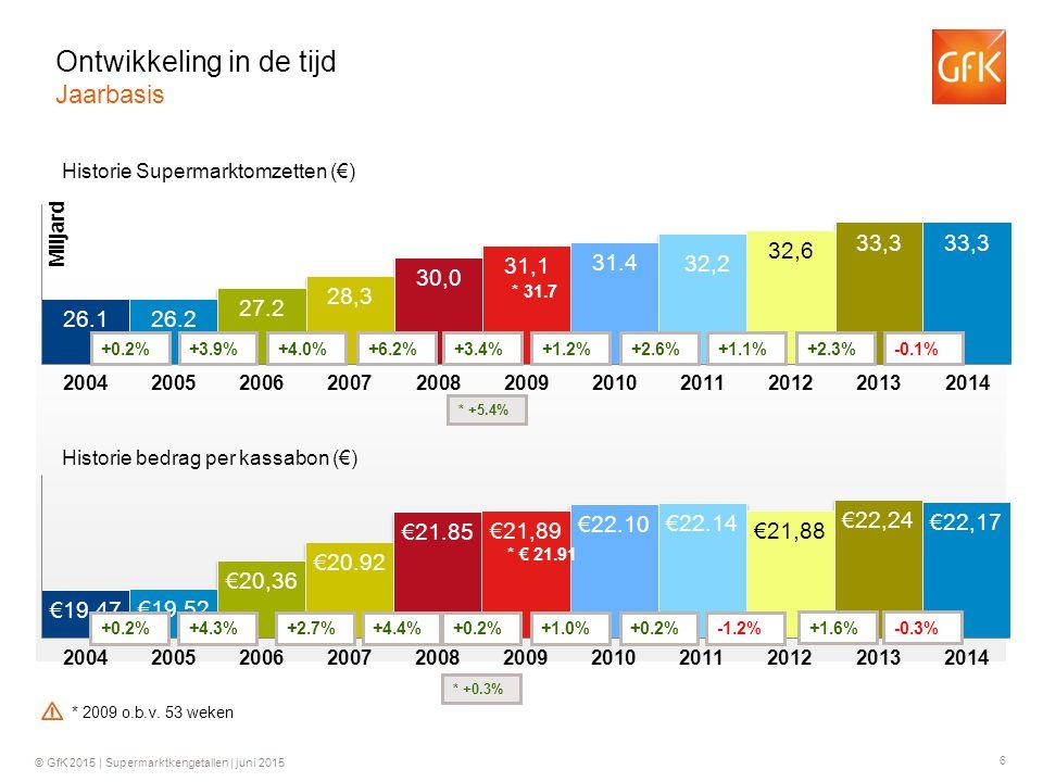 6 © GfK 2015 | Supermarktkengetallen | juni 2015 Historie Supermarktomzetten (€) Historie bedrag per kassabon (€) +0.2%+3.9%+4.0%+6.2% +0.2%+4.3%+2.7%+4.4% +3.4% +0.2% * 31.7 * +5.4% * € 21.91 * +0.3% +1.2% +1.0% +2.6% +0.2% +1.1% -1.2% +2.3% +1.6% Ontwikkeling in de tijd Jaarbasis * 2009 o.b.v.