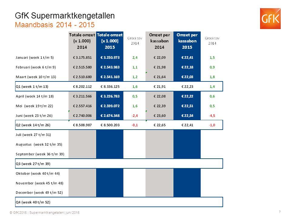 8 © GfK 2015 | Supermarktkengetallen | juni 2015 Groei ten opzichte van dezelfde week in 2014 GfK Supermarktkengetallen Omzet per week (totaal assortiment)