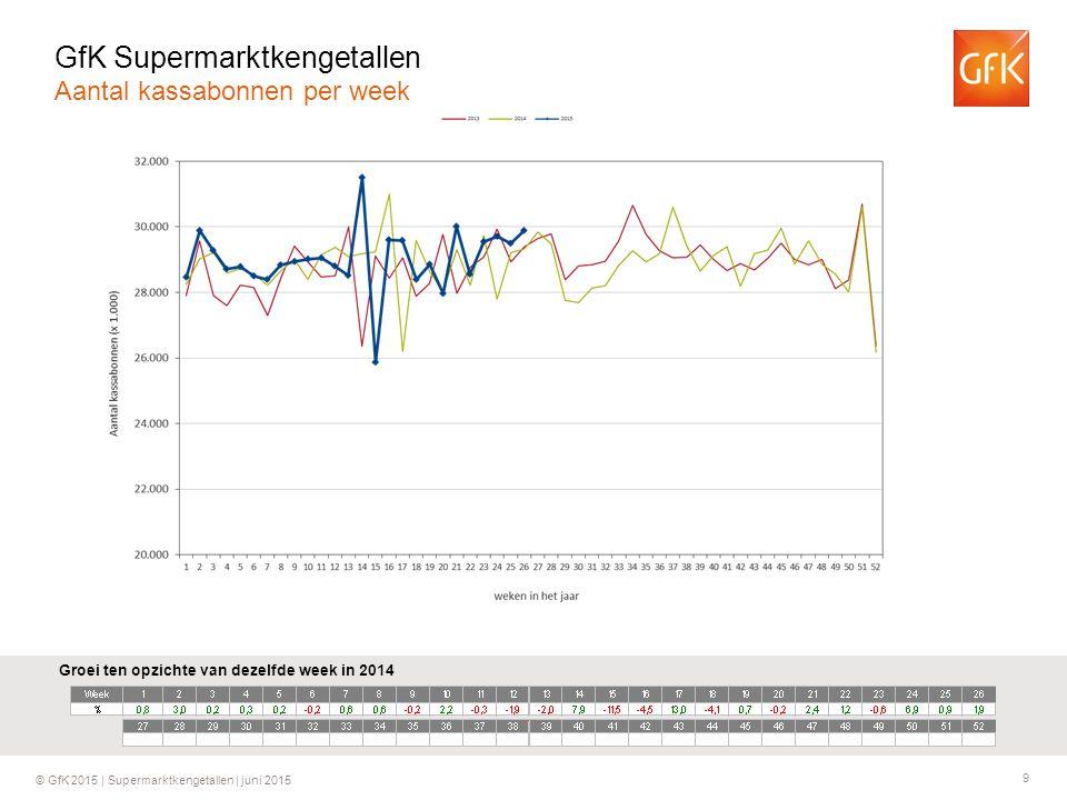 9 © GfK 2015 | Supermarktkengetallen | juni 2015 Groei ten opzichte van dezelfde week in 2014 GfK Supermarktkengetallen Aantal kassabonnen per week