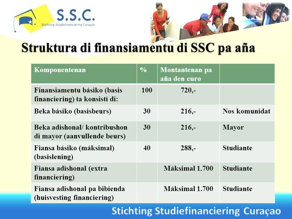 Komponentenan%Montantenan pa aña den euro Finansiamentu básiko (basis financiering) ta konsistí di: 100720,- Beka básiko (basisbeurs)30216,-Nos komuni