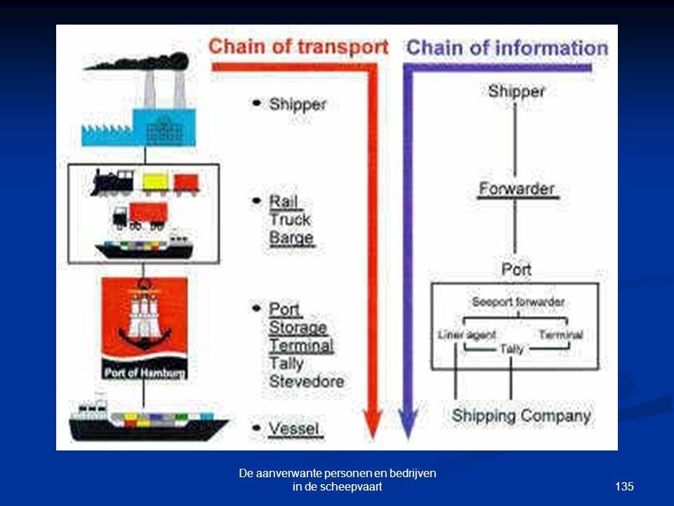 135 De aanverwante personen en bedrijven in de scheepvaart