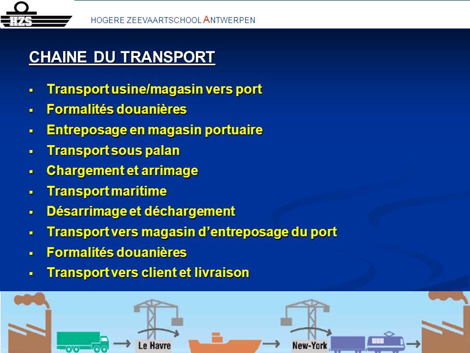 15 De aanverwante personen en bedrijven in de scheepvaart HOGERE ZEEVAARTSCHOOL A NTWERPEN CHAINE DU TRANSPORT Transport usine/magasin vers port Trans