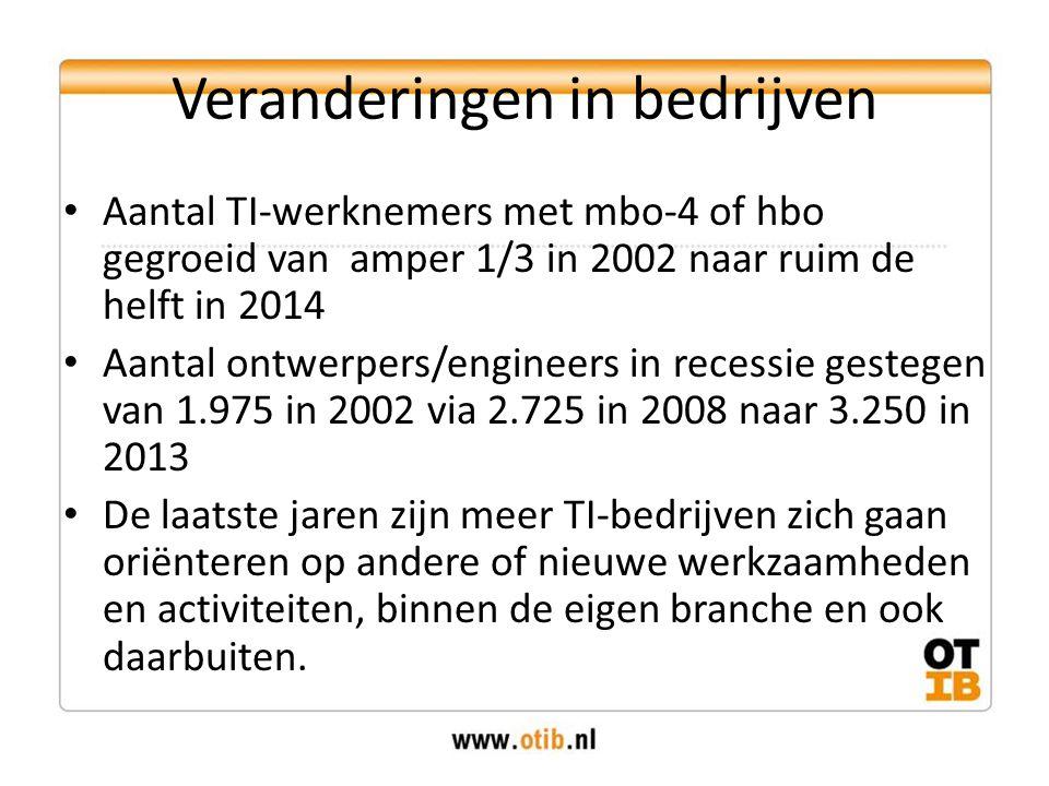 Veranderingen in bedrijven Aantal TI-werknemers met mbo-4 of hbo gegroeid van amper 1/3 in 2002 naar ruim de helft in 2014 Aantal ontwerpers/engineers