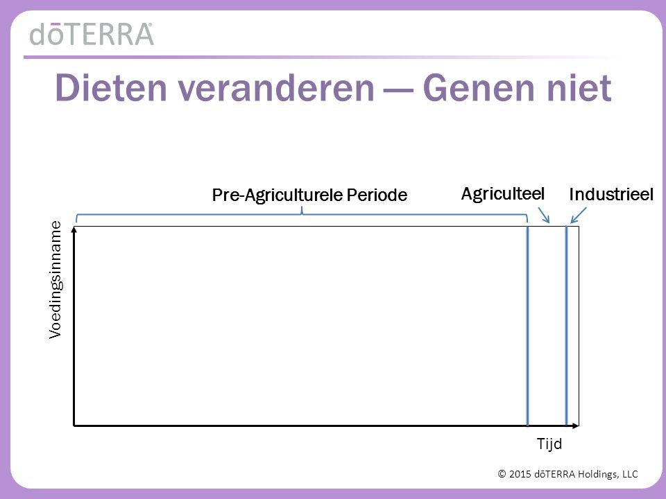 © 2015 dōTERRA Holdings, LLC Dieten veranderen — Genen niet Tijd Voedingsinname Agriculteel Industrieel Pre-Agriculturele Periode