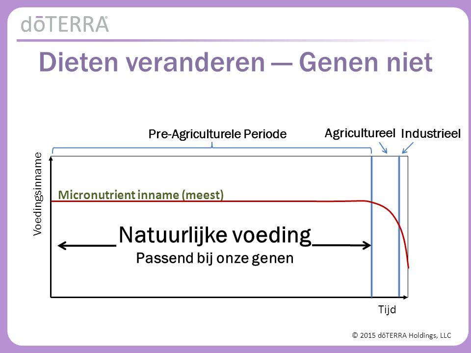 © 2015 dōTERRA Holdings, LLC Tijd Voedingsinname Agricultureel Industrieel Pre-Agriculturele Periode Micronutrient inname (meest) Natuurlijke voeding