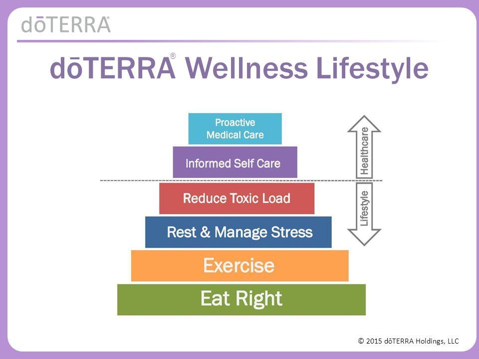 © 2015 dōTERRA Holdings, LLC Waarden van een gemiddeld dieet (U.S.) % van optimale micronutrient inname