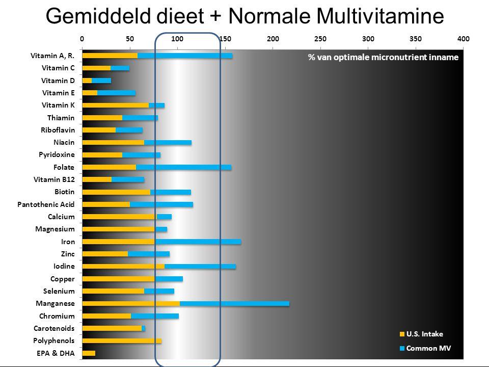 © 2015 dōTERRA Holdings, LLC Gemiddeld dieet + Normale Multivitamine % van optimale micronutrient inname