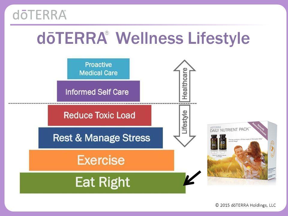 © 2015 dōTERRA Holdings, LLC dōTERRA Wellness Lifestyle ®
