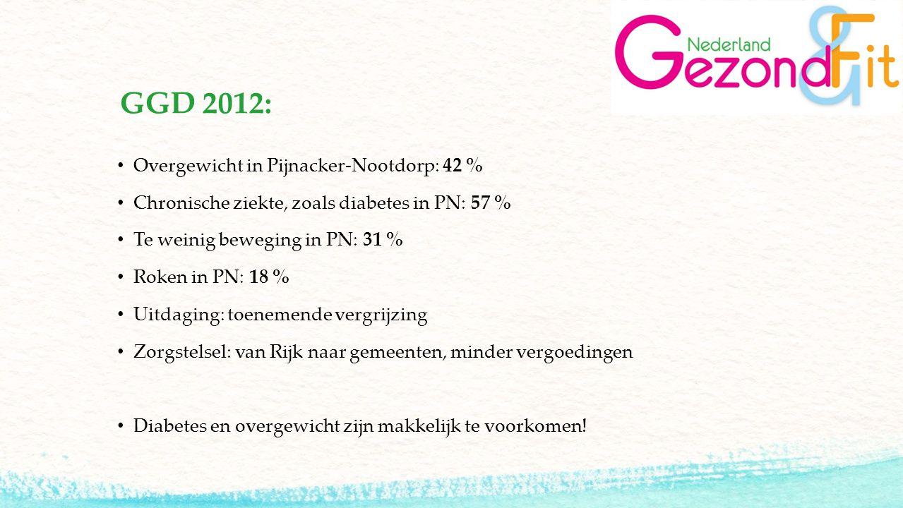 GGD 2012: Overgewicht in Pijnacker-Nootdorp: 42 % Chronische ziekte, zoals diabetes in PN: 57 % Te weinig beweging in PN: 31 % Roken in PN: 18 % Uitda