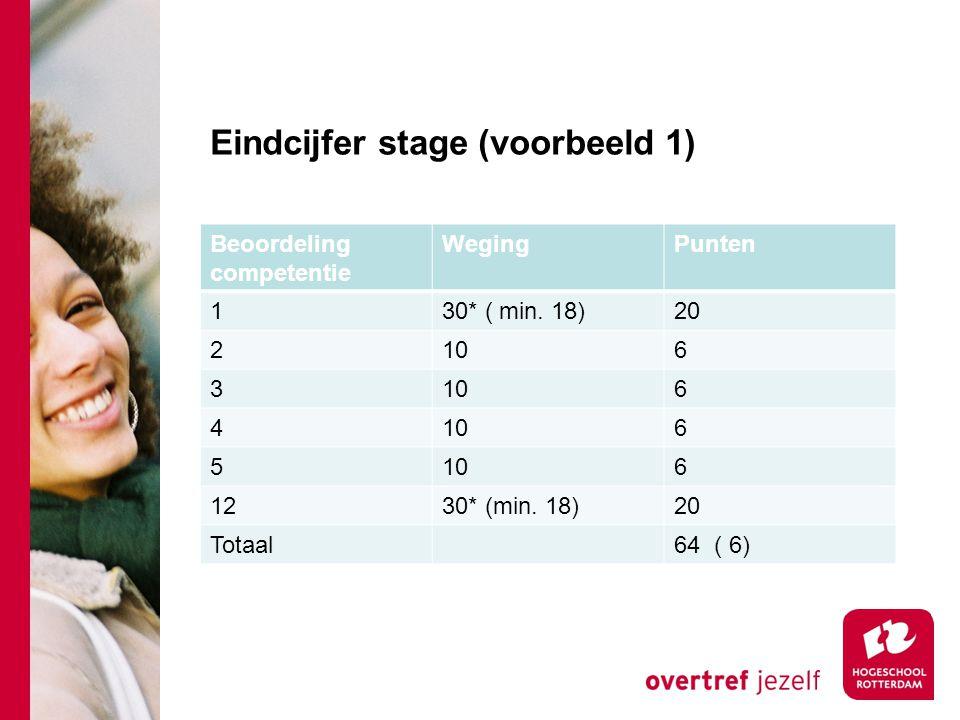 Eindcijfer stage (voorbeeld 1) Beoordeling competentie WegingPunten 130* ( min. 18)20 2106 3 6 4 6 5 6 1230* (min. 18)20 Totaal64 ( 6)