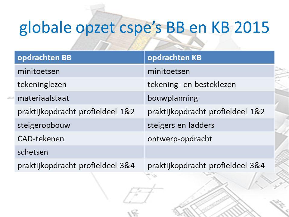globale opzet cspe's BB en KB 2015 opdrachten BBopdrachten KB minitoetsen tekeninglezentekening- en besteklezen materiaalstaatbouwplanning praktijkopd