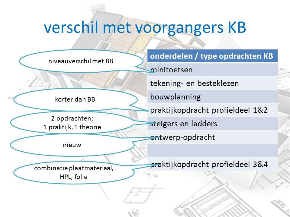 verschil met voorgangers KB onderdelen / type opdrachten KB minitoetsen tekening- en besteklezen bouwplanning praktijkopdracht profieldeel 1&2 steiger