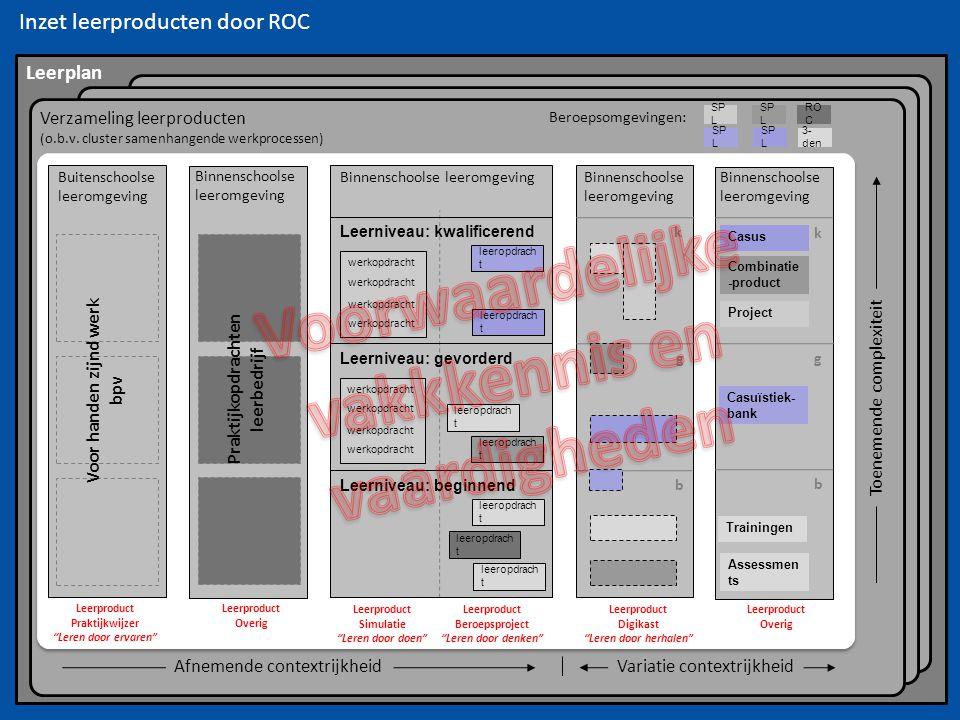 Inzet leerproducten door ROC Leerplan Verzameling leerproducten (o.b.v. cluster samenhangende werkprocessen) Afnemende contextrijkheid Toenemende comp