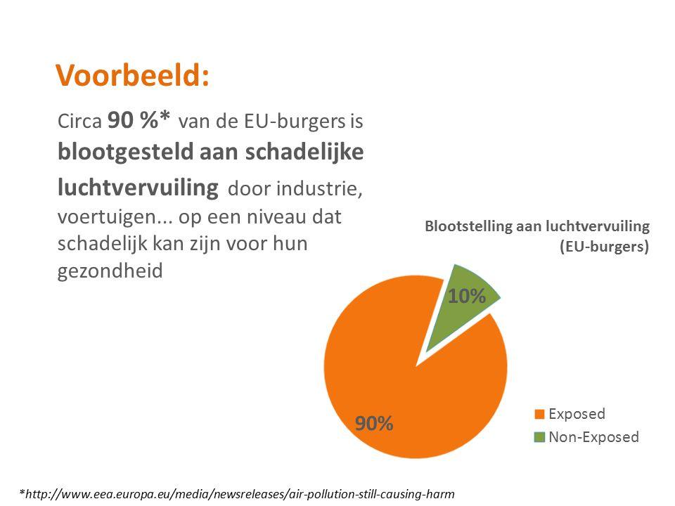 Circa 90 %* van de EU-burgers is blootgesteld aan schadelijke luchtvervuiling door industrie, voertuigen... op een niveau dat schadelijk kan zijn voor