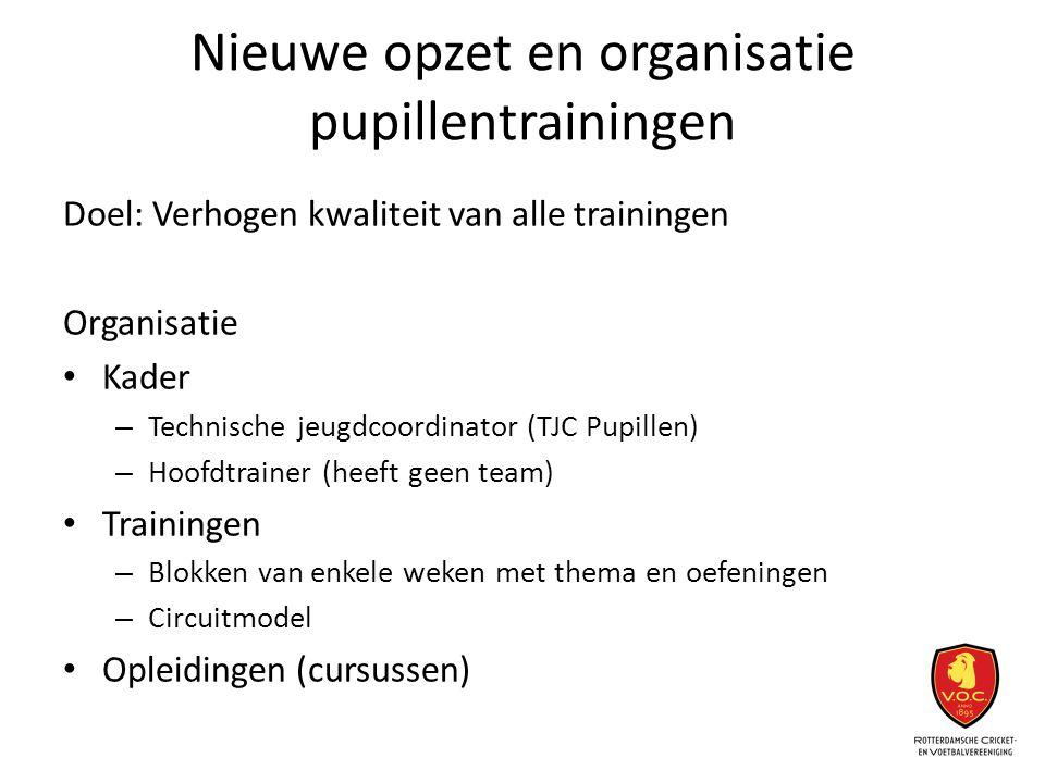Nieuwe opzet en organisatie pupillentrainingen Doel: Verhogen kwaliteit van alle trainingen Organisatie Kader – Technische jeugdcoordinator (TJC Pupil