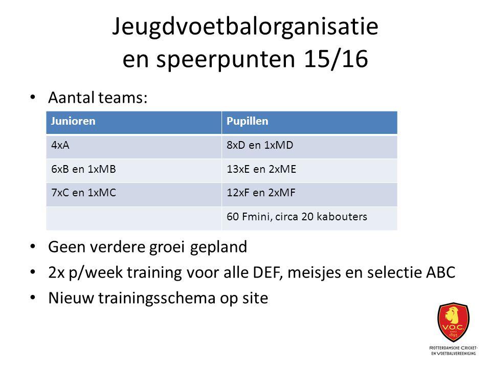 Jeugdvoetbalorganisatie en speerpunten 15/16 Aantal teams: Geen verdere groei gepland 2x p/week training voor alle DEF, meisjes en selectie ABC Nieuw