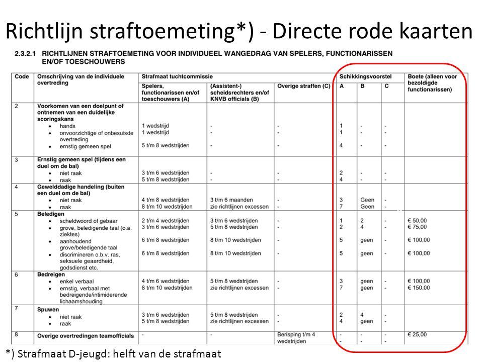 Richtlijn straftoemeting*) - Directe rode kaarten *) Strafmaat D-jeugd: helft van de strafmaat 0