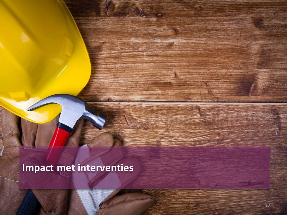 Impact met interventies 10