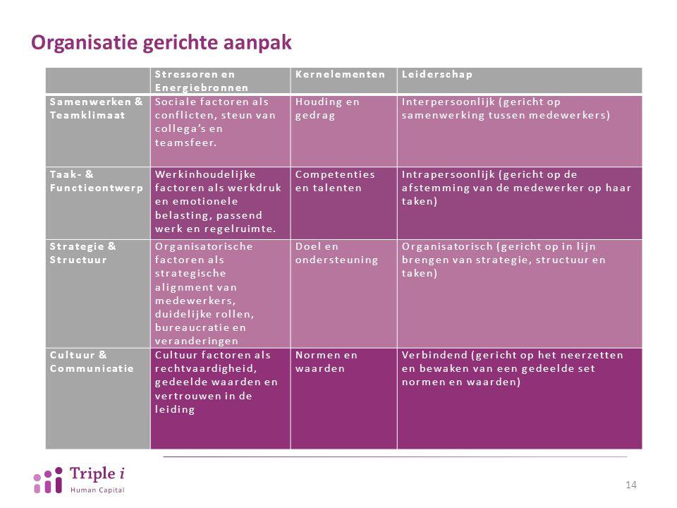 Organisatie gerichte aanpak 14 Stressoren en Energiebronnen KernelementenLeiderschap Samenwerken & Teamklimaat Sociale factoren als conflicten, steun