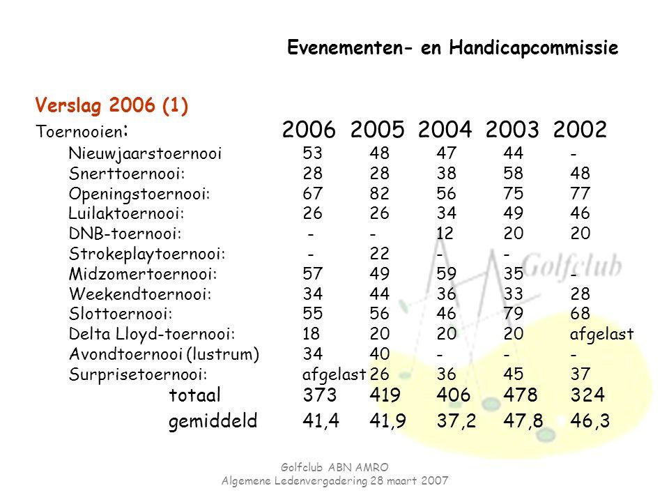 Golfclub ABN AMRO Algemene Ledenvergadering 28 maart 2007 Evenementen- en Handicapcommissie Verslag 2006 (1) Toernooien : 2006 2005 2004 2003 2002 Nie