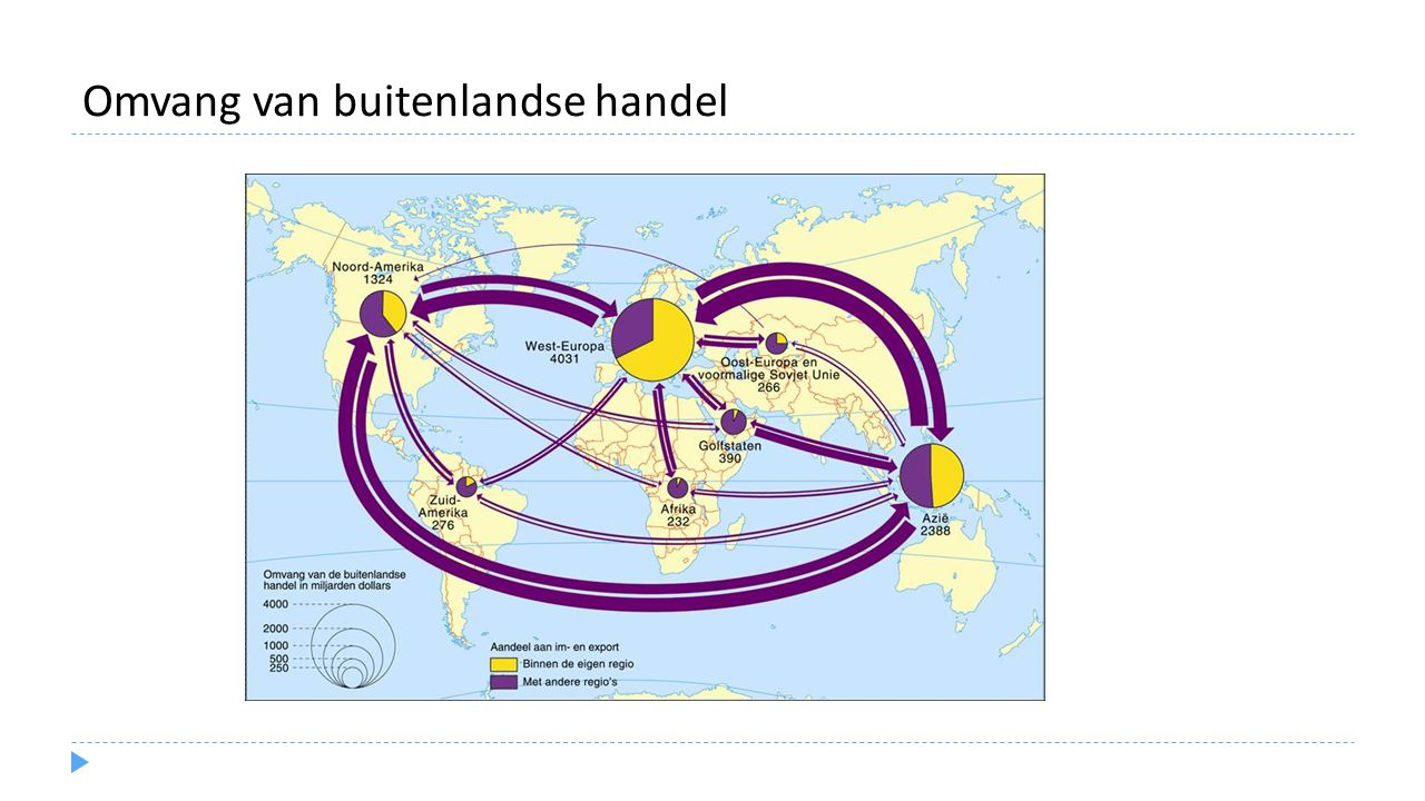 Omvang van buitenlandse handel
