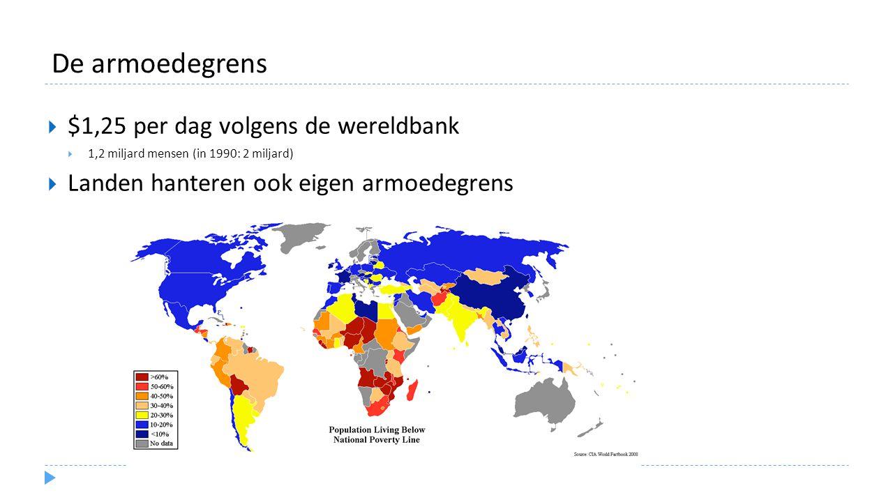 De armoedegrens  $1,25 per dag volgens de wereldbank  1,2 miljard mensen (in 1990: 2 miljard)  Landen hanteren ook eigen armoedegrens
