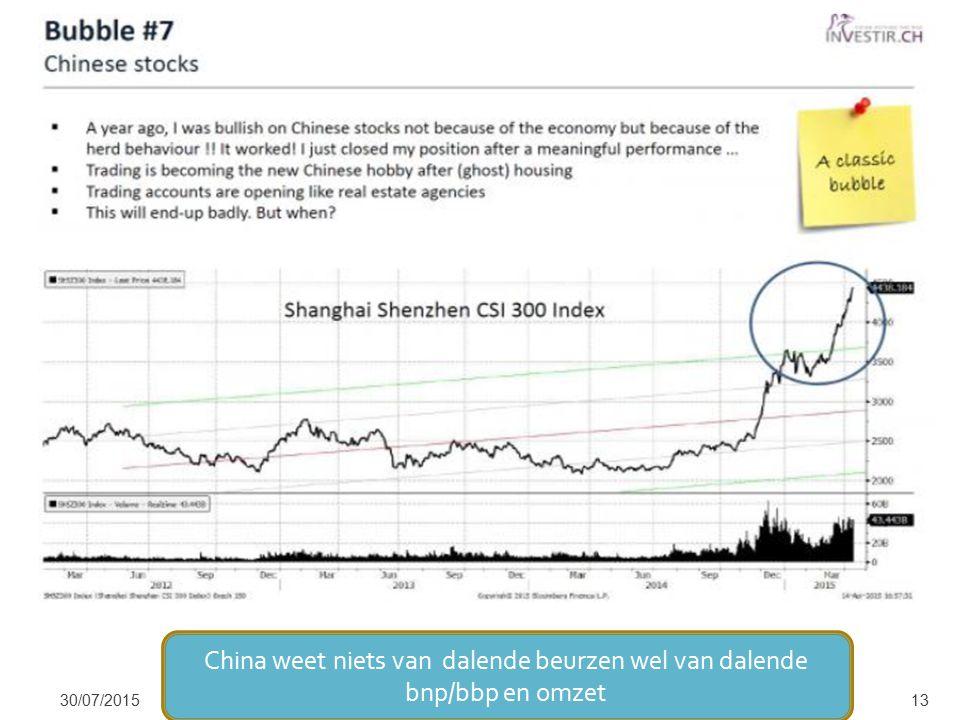 30/07/201513 China weet niets van dalende beurzen wel van dalende bnp/bbp en omzet