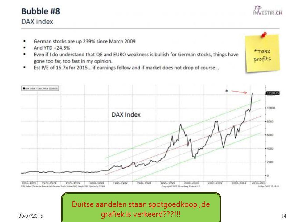 30/07/201514 Duitse aandelen staan spotgoedkoop ;de grafiek is verkeerd !!!