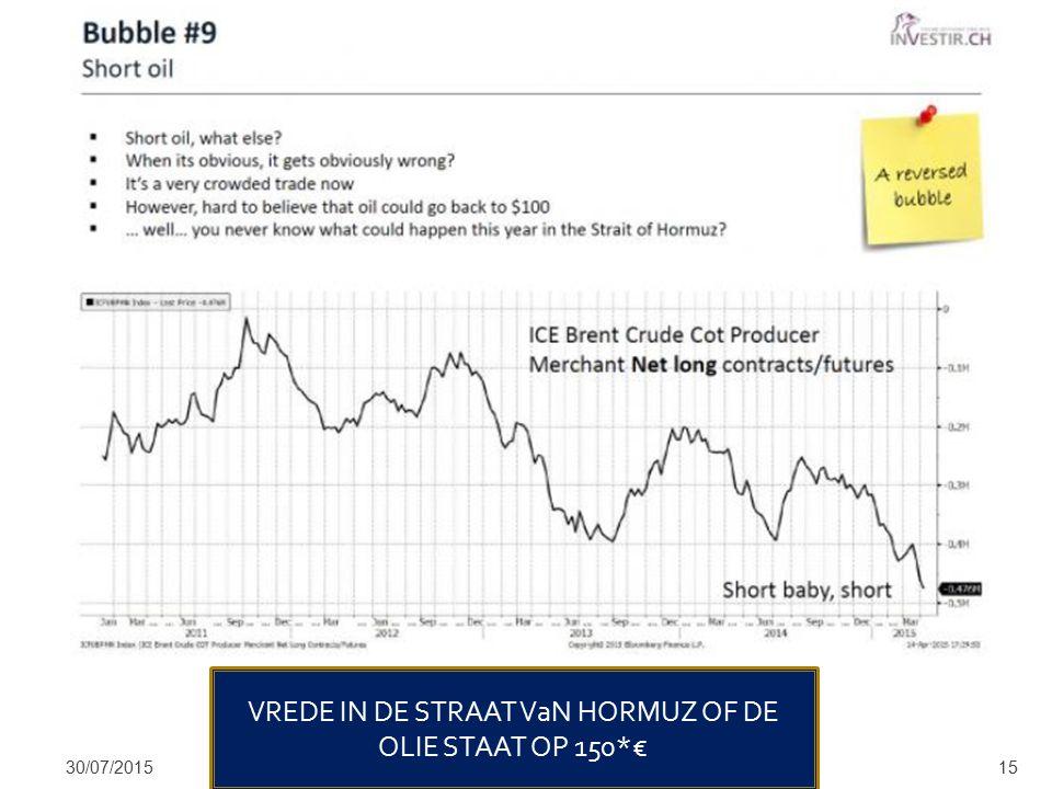 30/07/201515 VREDE IN DE STRAAT VaN HORMUZ OF DE OLIE STAAT OP 150*€