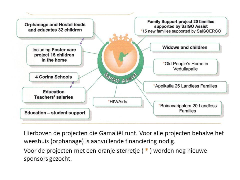 Hierboven de projecten die Gamaliël runt. Voor alle projecten behalve het weeshuis (orphanage) is aanvullende financiering nodig. Voor de projecten me