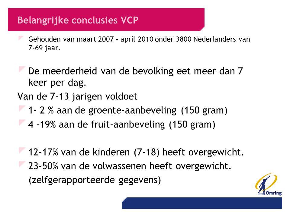 Belangrijke conclusies VCP Gehouden van maart 2007 – april 2010 onder 3800 Nederlanders van 7-69 jaar. De meerderheid van de bevolking eet meer dan 7