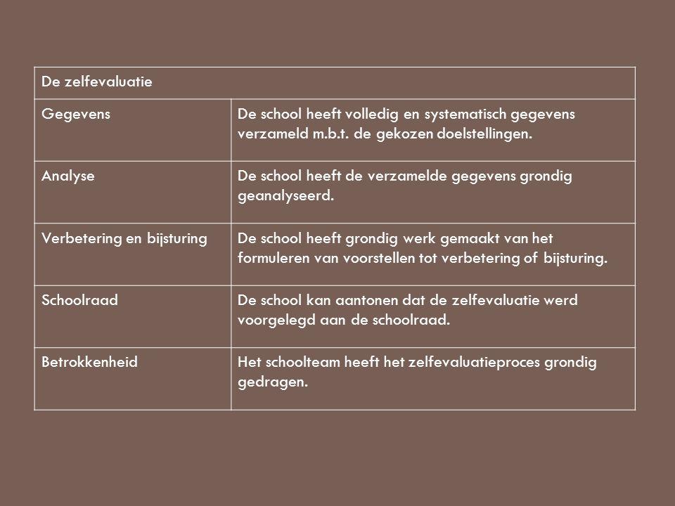 De zelfevaluatie GegevensDe school heeft volledig en systematisch gegevens verzameld m.b.t. de gekozen doelstellingen. AnalyseDe school heeft de verza