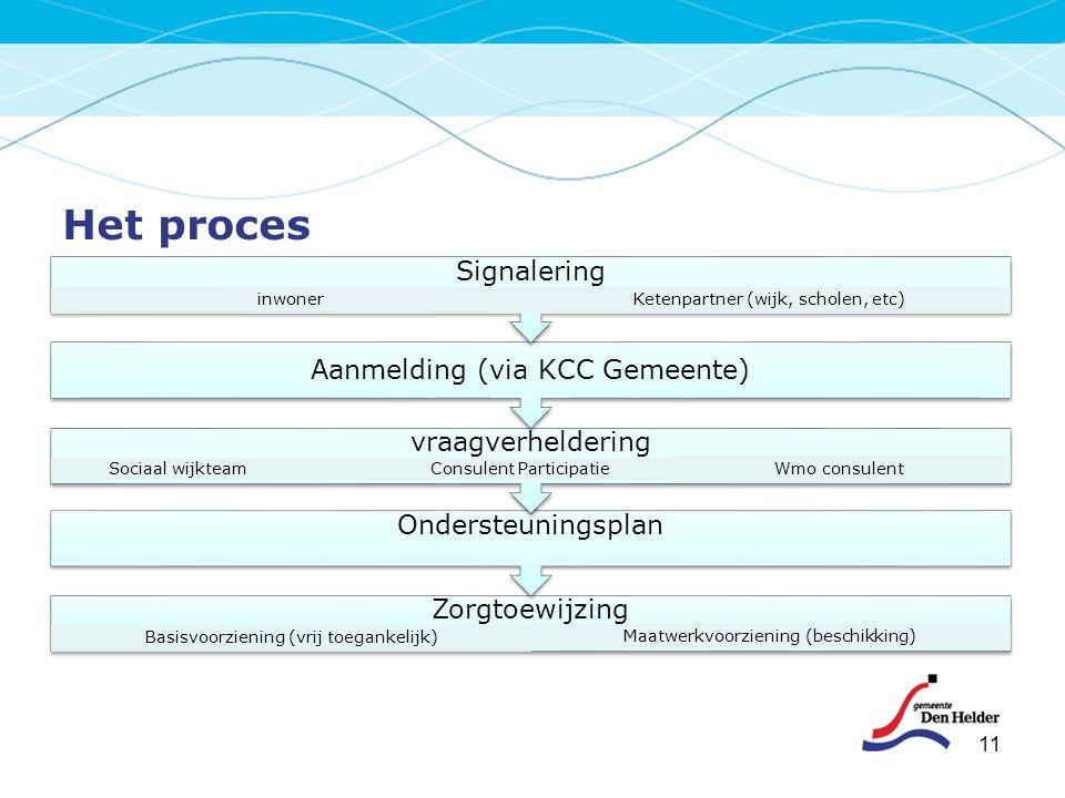 Het proces 11 Zorgtoewijzing Basisvoorziening (vrij toegankelijk) Maatwerkvoorziening (beschikking) Ondersteuningsplan vraagverheldering Sociaal wijkt