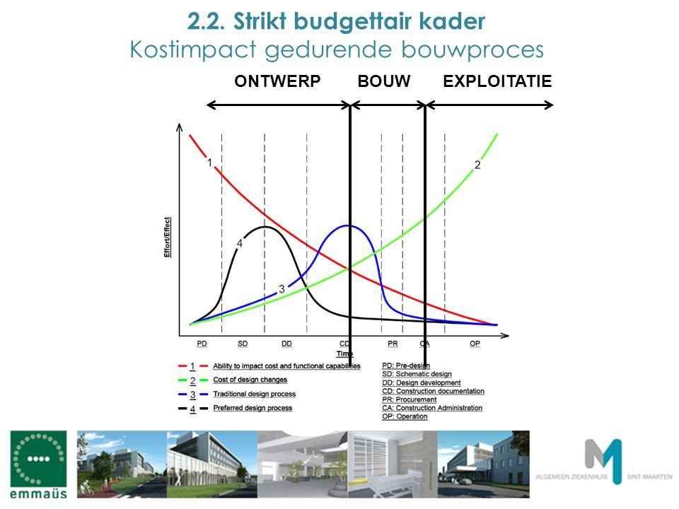 2.2. Strikt budgettair kader Kostimpact gedurende bouwproces ONTWERPBOUWEXPLOITATIE