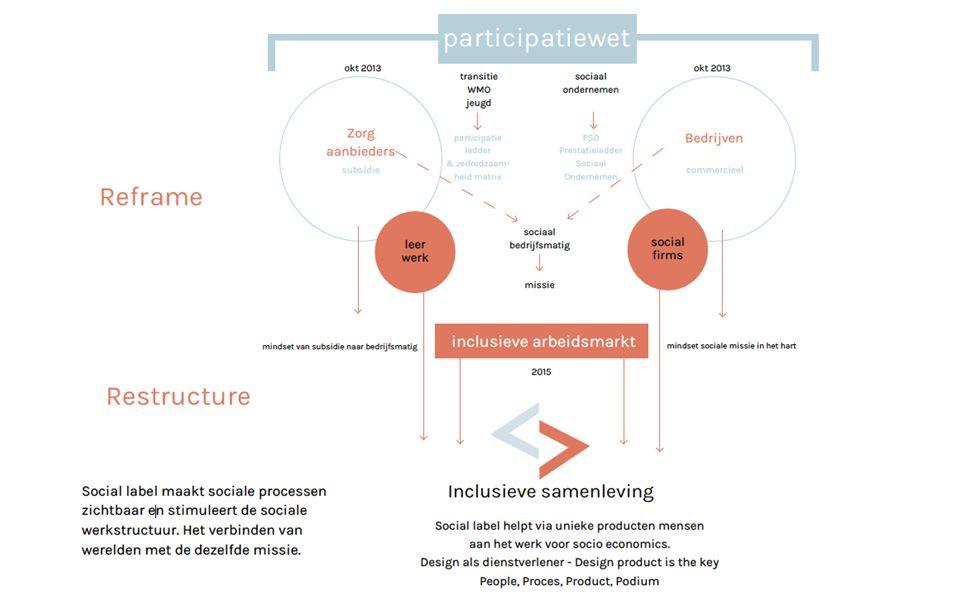 Van missie naar markt als vliegwiel om meer impact te maken Hoe kunnen we werk creëren voor onze sociale partijen.
