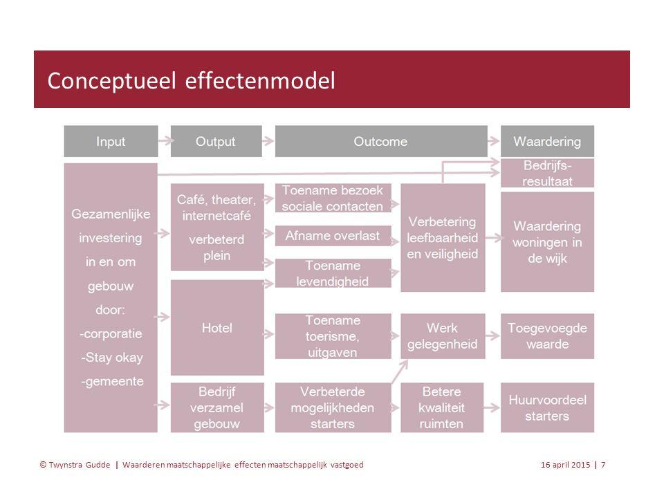 Waarderen maatschappelijke effecten maatschappelijk vastgoed 16 april 20158 | © Twynstra Gudde | Ex post; toetsing van het model