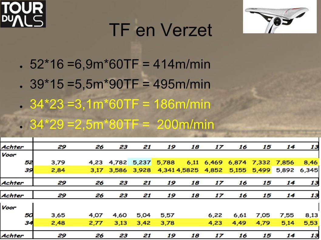 6 april 2013Tour du ALS8 TF en Verzet ● 52*16 =6,9m*60TF = 414m/min ● 39*15 =5,5m*90TF = 495m/min ● 34*23 =3,1m*60TF = 186m/min ● 34*29 =2,5m*80TF = 200m/min
