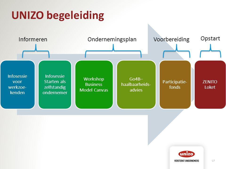 UNIZO begeleiding 17 Infosessie voor werkzoe- kenden Infosessie Starten als zelfstandig ondernemer Workshop Business Model Canvas Go4B– haalbaarheids- advies Participatie- fonds ZENITO Loket Informeren OndernemingsplanVoorbereiding Opstart