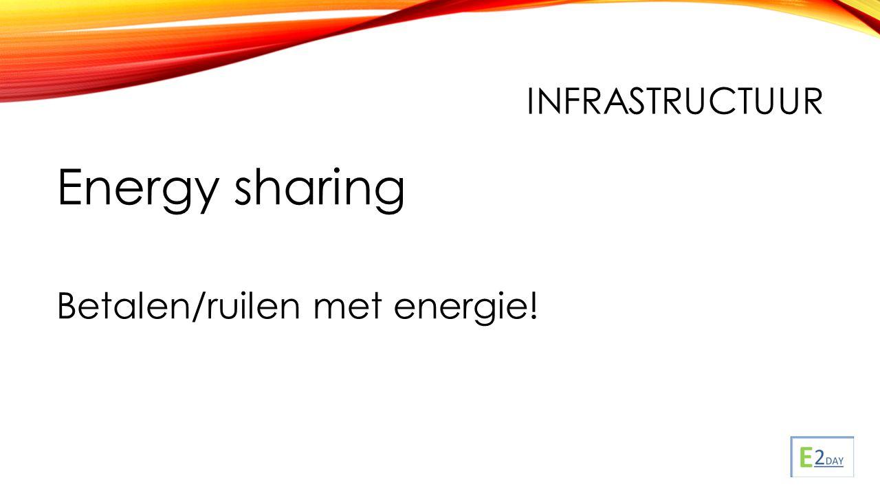 INFRASTRUCTUUR Energy sharing Betalen/ruilen met energie!
