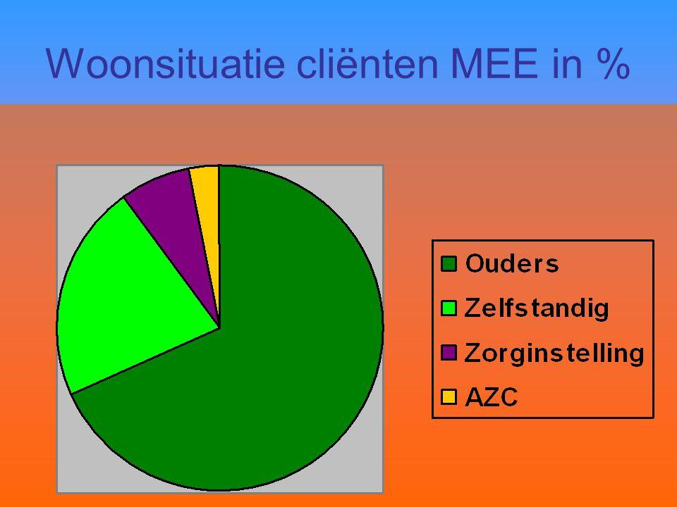 Woonsituatie cliënten MEE in %