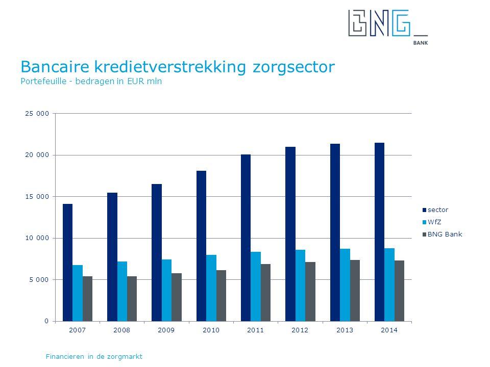 Bancaire kredietverstrekking zorgsector Portefeuille - bedragen in EUR mln Financieren in de zorgmarkt