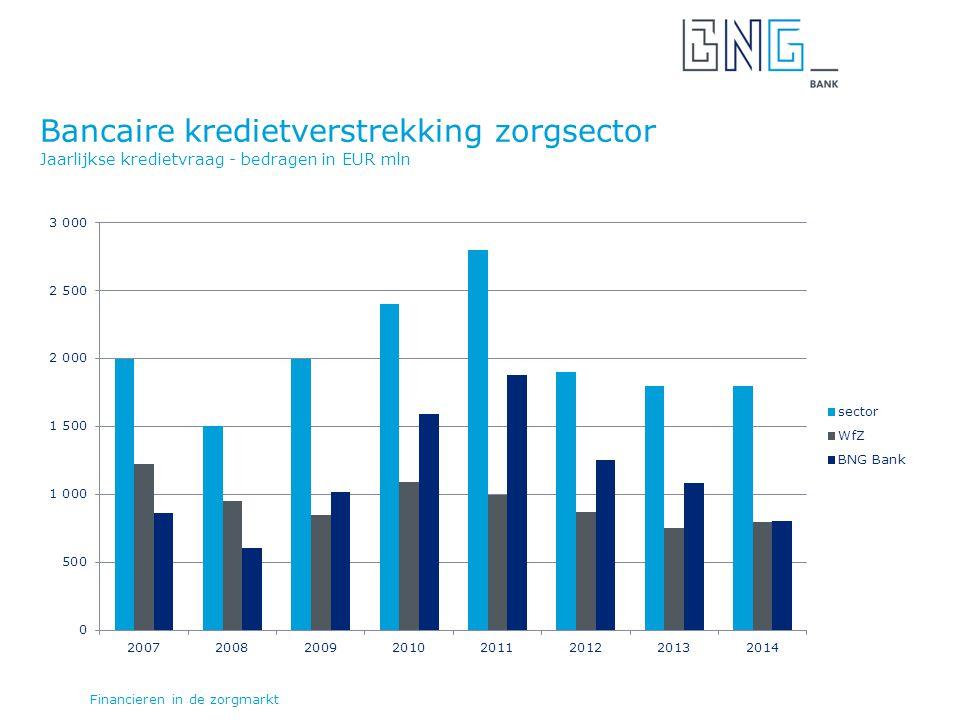 Bancaire kredietverstrekking zorgsector Jaarlijkse kredietvraag - bedragen in EUR mln Financieren in de zorgmarkt