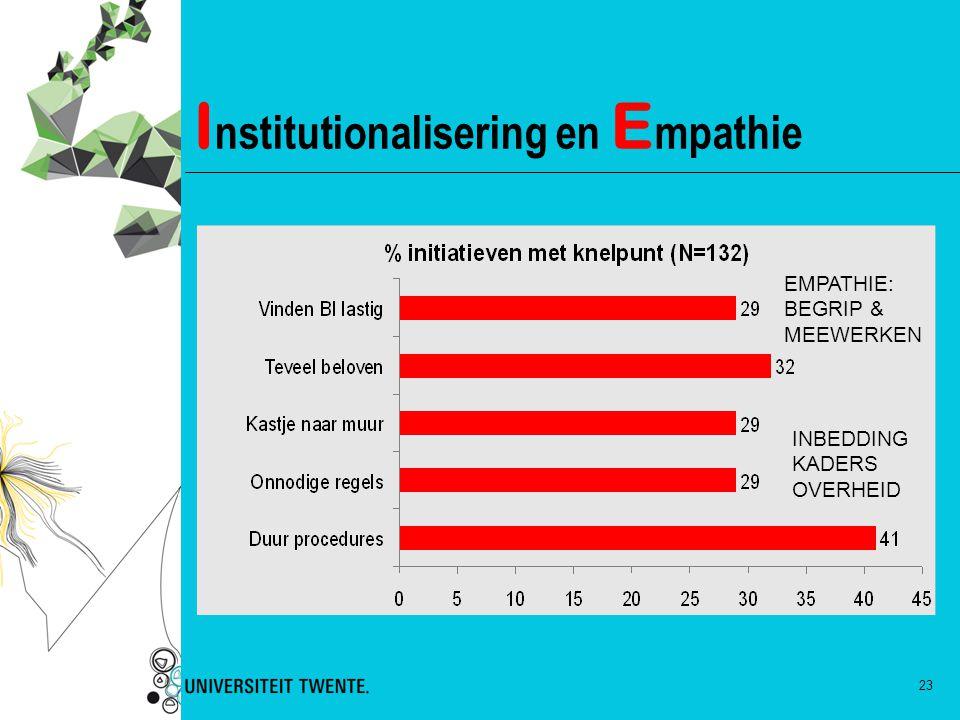 23 I nstitutionalisering en E mpathie INBEDDING KADERS OVERHEID EMPATHIE: BEGRIP & MEEWERKEN